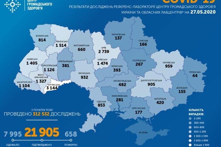 В Україні за 27 травня 321 новий випадок COVID-19. На Волині – 9