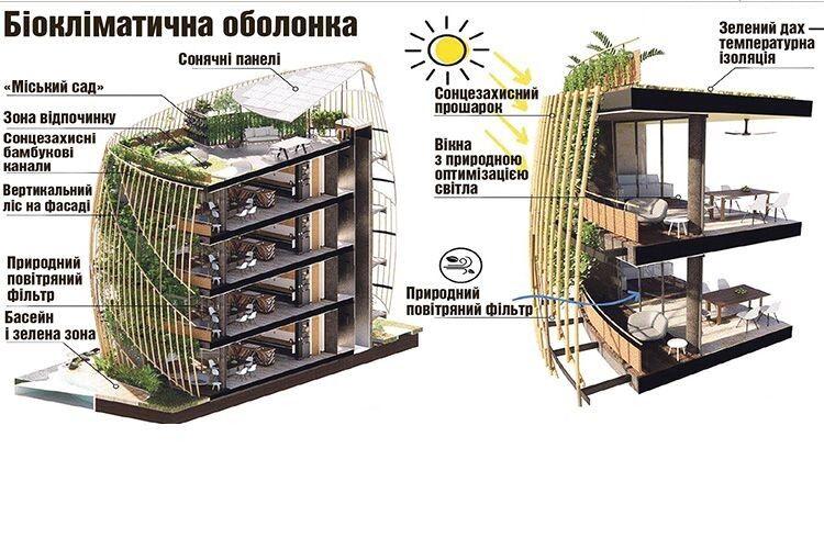 Що таке «Зелені будинки»