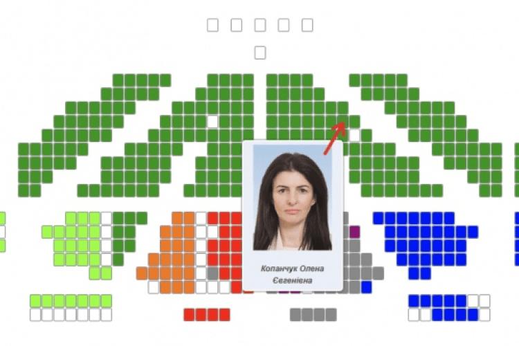 У Верховній Раді впіймали депутатку-кнопкодавку, яка голосувала за колегу-волинянина Рубльова (відео)