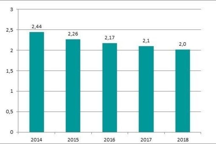 Україна збільшила імпорт молочних продуктів на 25 відсотків