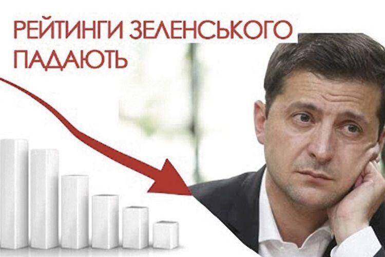 Отакої: лише 13% респондентів повністю підтримують Президента Зеленського
