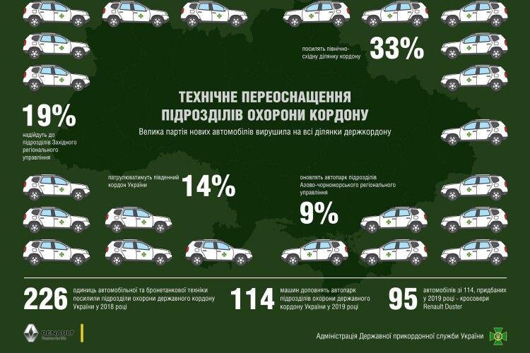 Чергова партія нових патрульних автомобілів вирушила до підрозділів охорони державного кордону (Фото, відео)