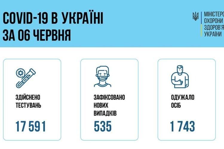 В Україні зафіксовано 535 нових випадків коронавірусу