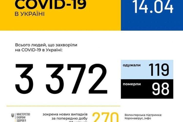 В Україні зафіксовано 3372 випадки коронавірусної хвороби COVID-19, на Волині – 80