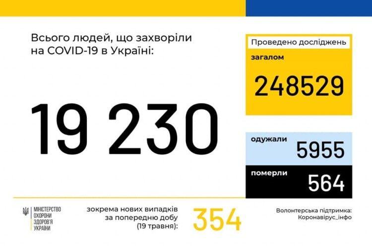 В Україні зафіксовано 19230 випадків коронавірусної хвороби COVID-19, з них на Волині - 676