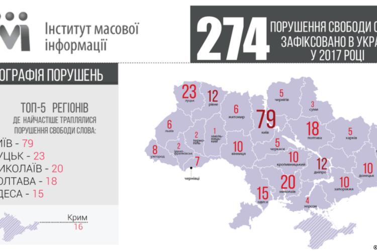 В Україні за рік зафіксували 274 порушення свободи слова