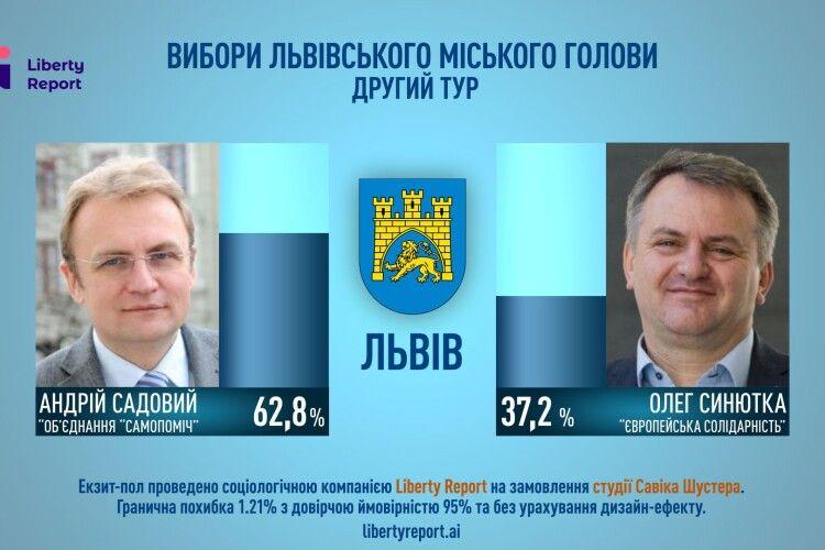 За даними екзит-полу на виборах міського голови Львова перемагає Садовий