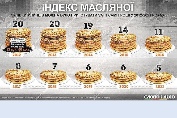 Індекс Масляної: скільки млинців можна було приготувати  на одні й ті самі гроші у різні роки