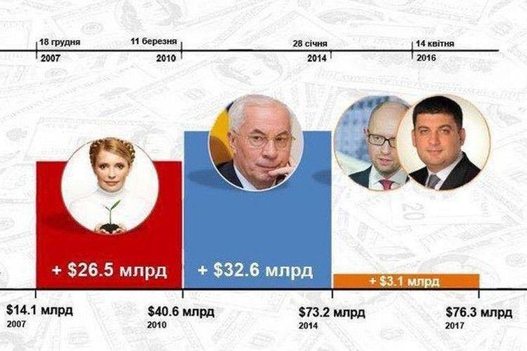 Вимушений кредит МВФ…