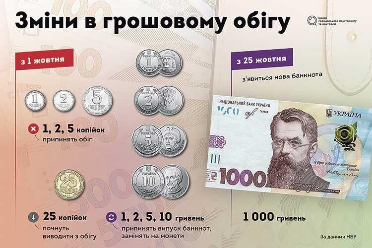 Навіщо Україна проводить грошову реформу?