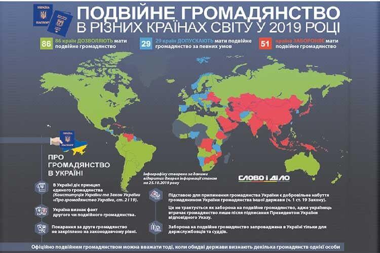Подвійне громадянство: 86країн світу дозволяють, у51— заборонено
