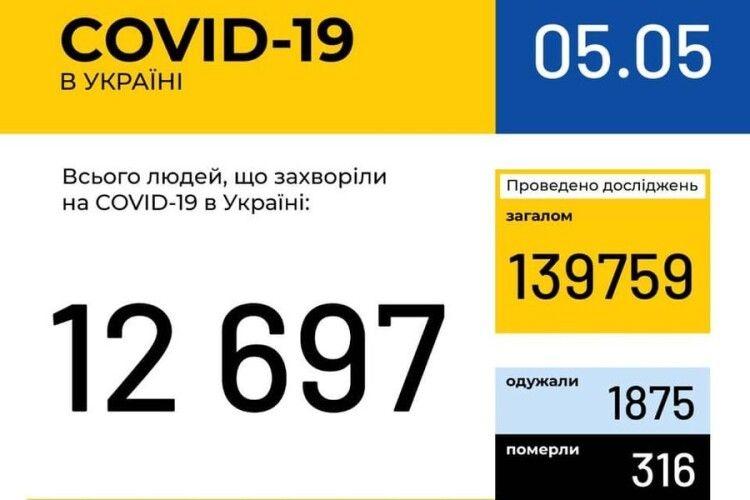 В Україні зафіксовано 12697 випадків коронавірусної хвороби COVID-19, на Волині – 343