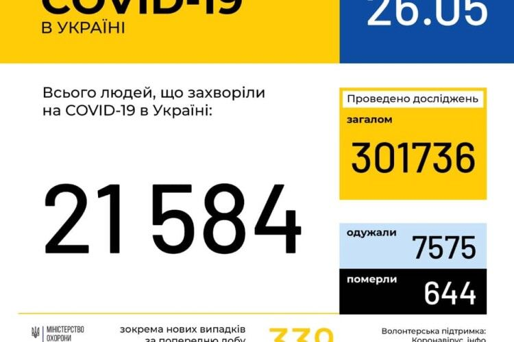В Україні 339 нових випадків COVID-19, на Волині – 22