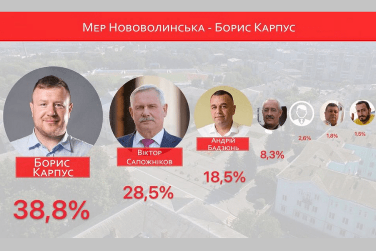 Мером Нововолинська офіційно став Борис Карпус