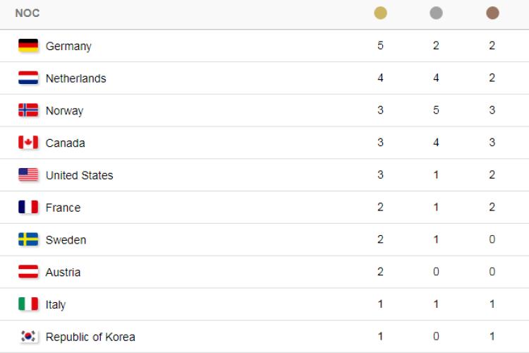 Підсумки олімпійського дня: Німеччина продовжує лідирувати у медальному заліку