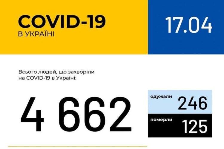 В Україні зафіксовано 4662 випадки коронавірусної хвороби COVID-19, на Волині – 122