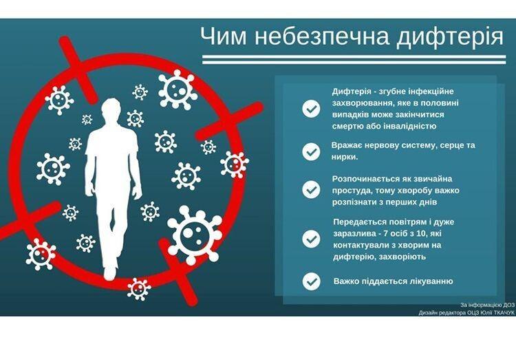 «Робіть щеплення від дифтерії й не панікуйте!» — кажуть у МОЗ. А чим лікуватимуть!?