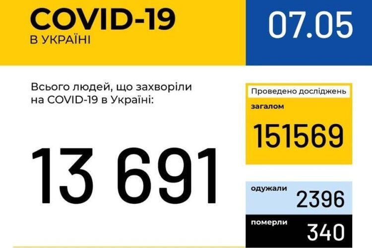 В Україні зафіксовано 13691 випадок коронавірусної хвороби COVID-19, на Волині – 393