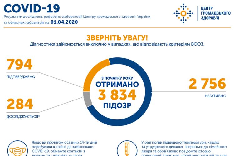 В Україні вже майже 800 хворих на коронавірусну інфекцію
