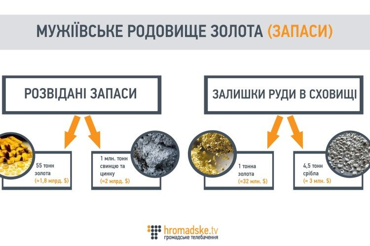 В Україні знайшли велике родовище золота!