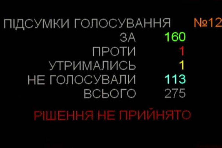 Парламент вдруге не зміг звільнити з посади очільника МЗС Павла Клімкіна
