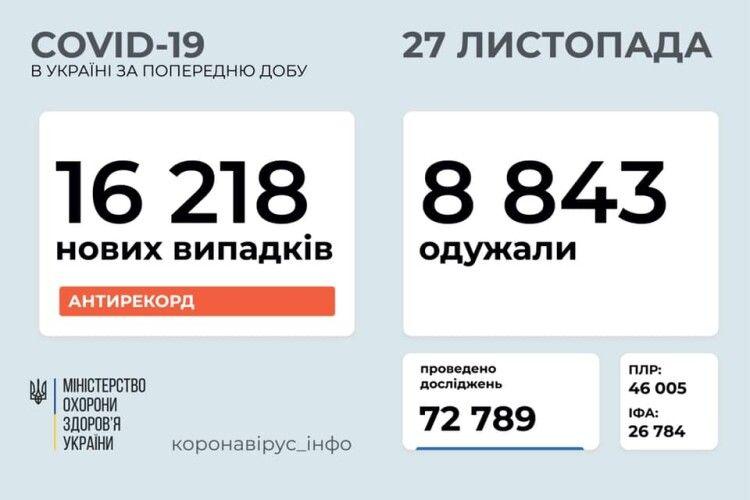 В Україні за добу діагностували більше 16 тисяч випадків коронавірусу, з них на Волині - 367