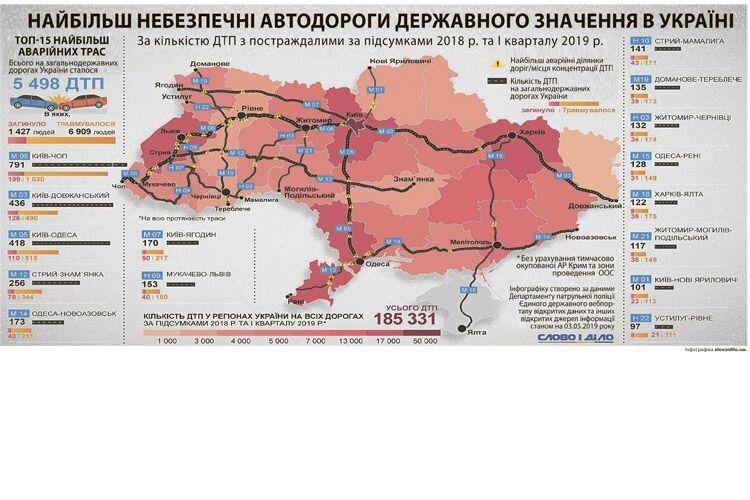 Зменшіть швидкість: найнебезпечніші дороги державного значення вУкраїні