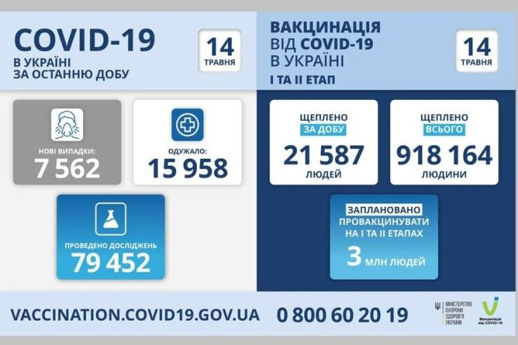 В Україні на ковід захворіло 7562 людей, на Волині – 228