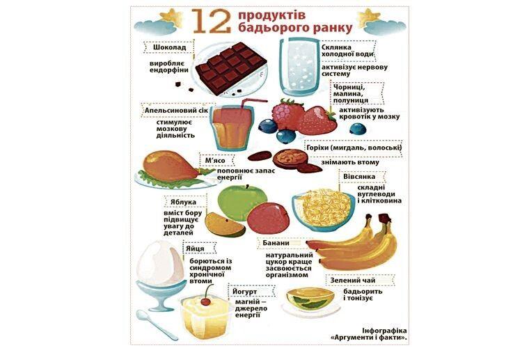 Сніданок: заряджаймося енергією навесь день