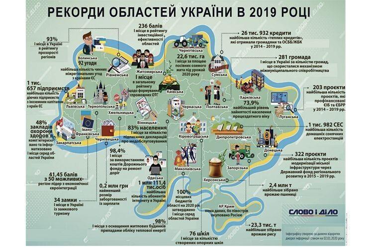 У минулому році Волинь поставила щонайменше три всеукраїнських рекорди