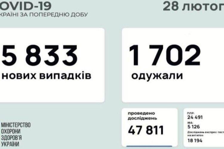 В Україні кількість смертей від Covid наблизилась до 26 тисяч