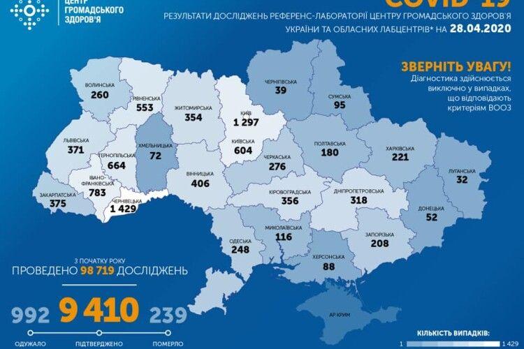 За минулу добу в Україні зафіксовано 401 новий випадок COVID-19. Загалом – 9410