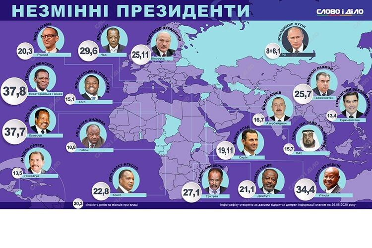 Путін має шанс побити рекорд Лукашенка. Рейтинг диктаторів