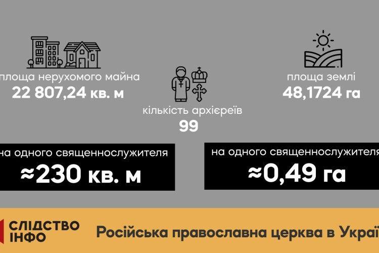 Будинки по 300 «квадратів» і по пів гектара землі: розслідування про статки українських єпископів
