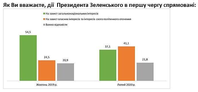 Результати соціологічного опитування Центру Разумкова, проведеного 13−17 лютого 2020 року.