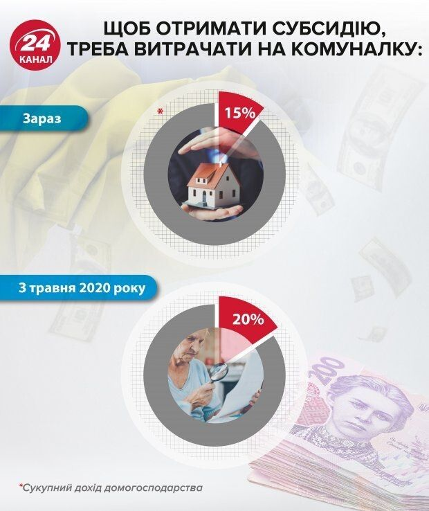 Будемо платити на 5% більше… Фото 24tv.ua.