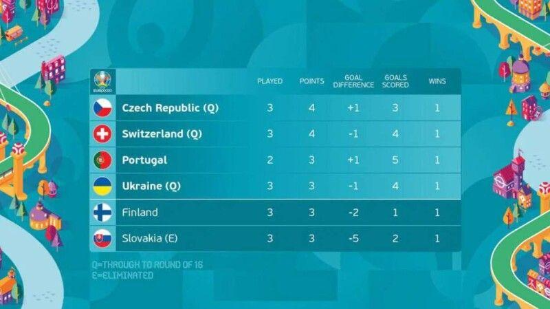 Рейтинг третіх збірних. Фото із сайту uefa.com.