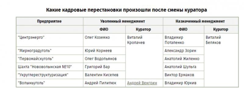 Таку таблицю офіційних керівників та смотрящих склали журналісти ЕП.