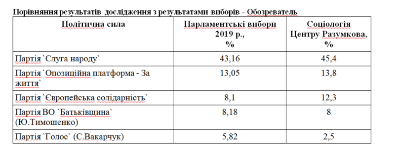 Опитування Центру Разумкова.
