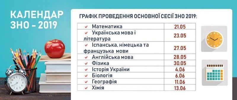Ще раз уважно прочитайте графік! Фото ips.ligazakon.net.