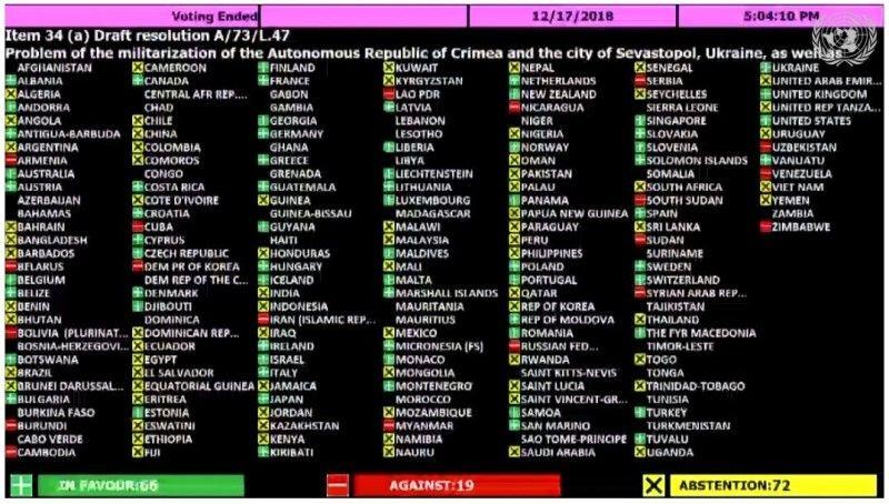 За резолюцію проти агресії Росіїпроголосували 66 країн, проти – 19, утрималось – 72. Фото segodnya.ua.