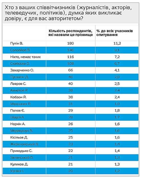 Результати спільного дослідження Українського інституту майбутнього та газети «Дзеркало тижня. Україна», проведеного за допомогою компанії «Нью Імідж Маркетинг Груп», свідчать: так звані «ЛНР — ДНР» за іншого Володю. Може, наш отямиться.