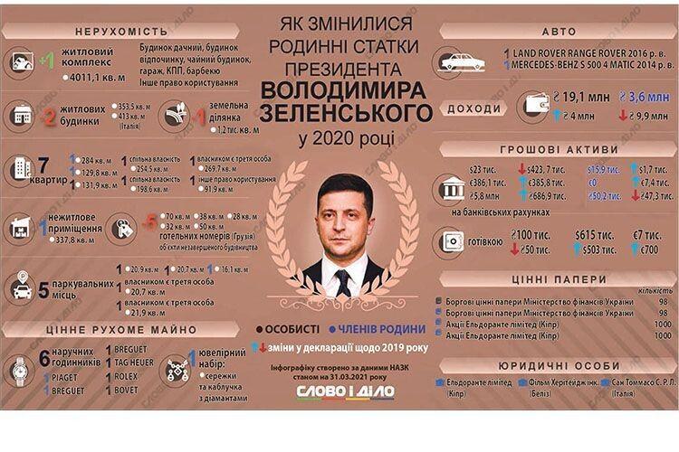 Згідно з декларацією, в цілому дохід Володимира Зеленського в порівнянні з 2019 роком зріс на 4 млн грн.