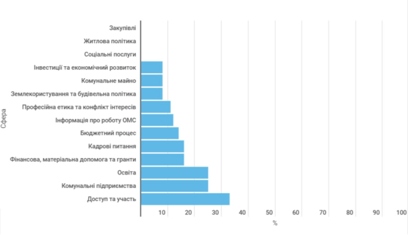 На графіку зображено відсоток виконання індикаторів кожної зі сфер.