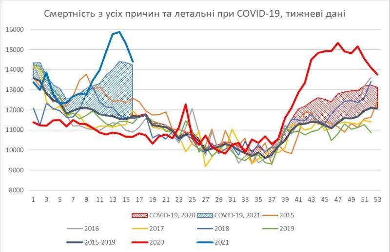 Рис.13. Динаміка тижневої смертності з усіх причин та числа летальних випадків при COVID-19